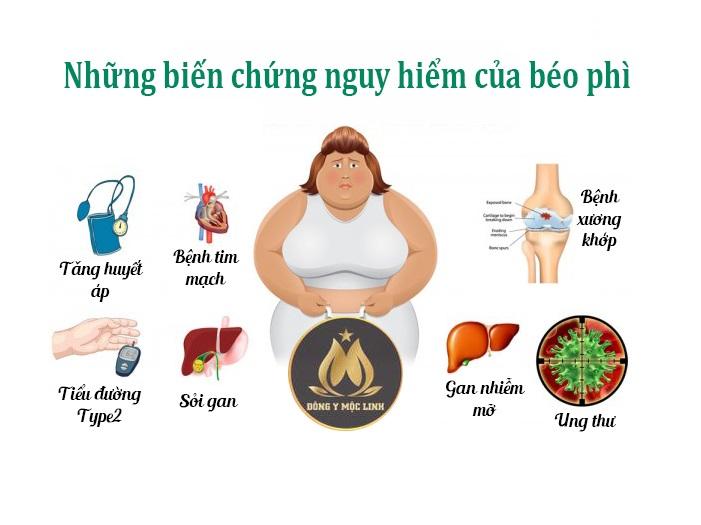 Những biến chứng nguy hiểm của thừa cân béo phì gây ra