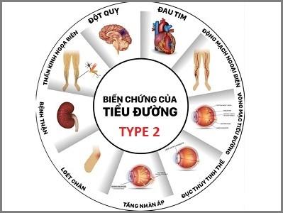 Béo phì biến chứng của tiểu đường type 2